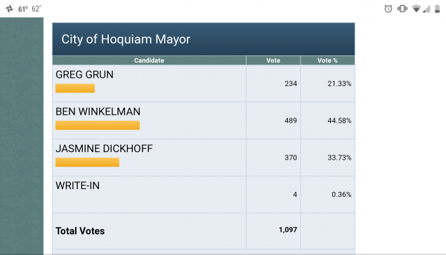 Winkelman takes lead in Hoquiam's General Election for Mayor Moves On To Primary.